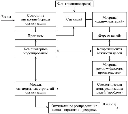 4) написание сценария развития