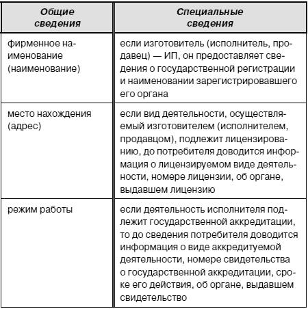 информация о продавце доводится до потребителя