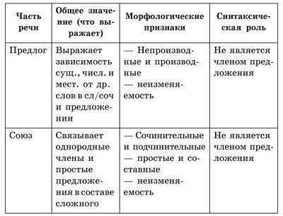 В каком ряду все предлоги производные
