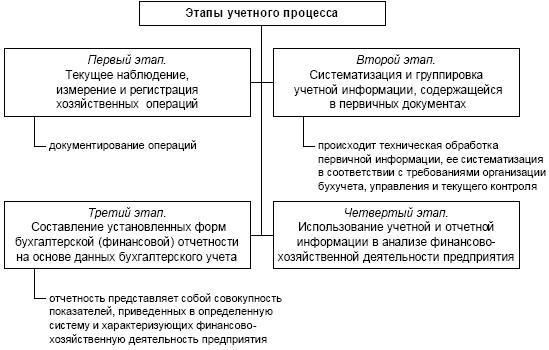 Схема 1.4. Этапы учетного