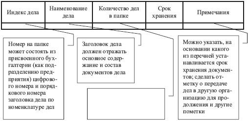 Сроки хранения документов в