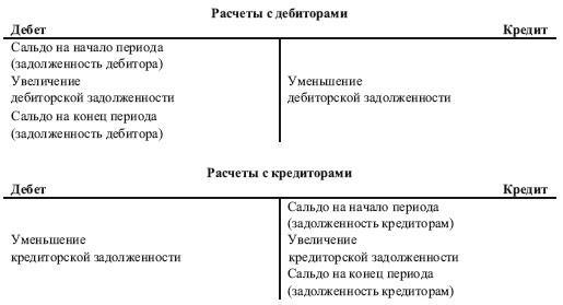 Счета для отражения расчетов с