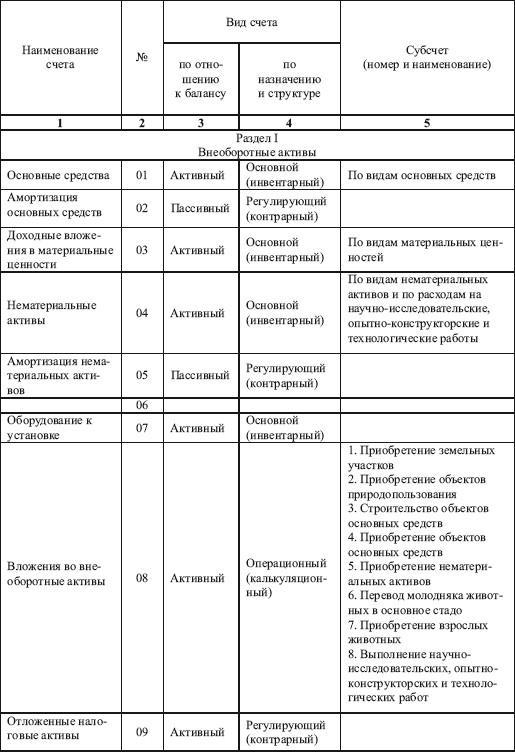 Таблица Активных И Пассивных Счетов