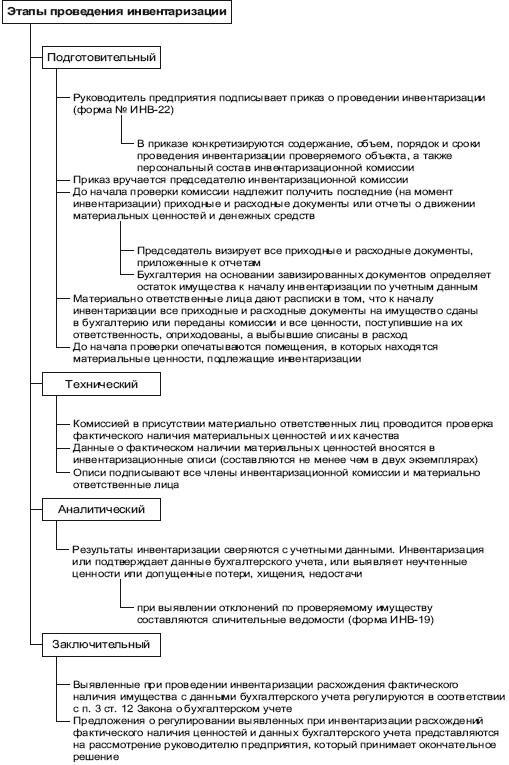 Схема 3.12. Этапы проведения