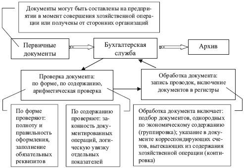 график движения документов