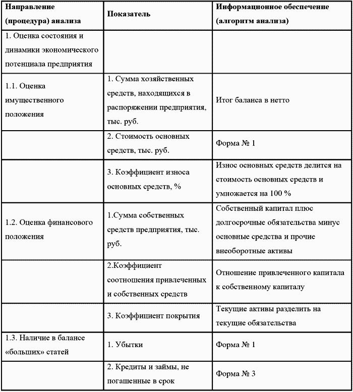 экспресс анализ бухгалтерского баланса - фото 4