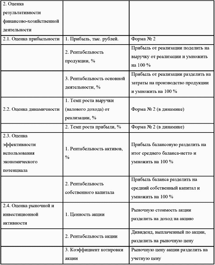 экспресс анализ бухгалтерского баланса - фото 2