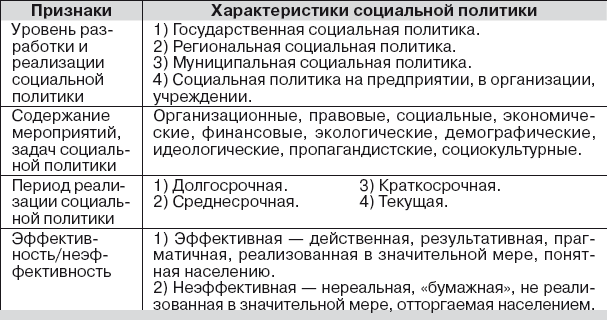 Система организации управления социальной сферой в воронежской области
