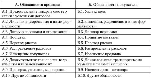 Стороны договора, их права и обязанности.