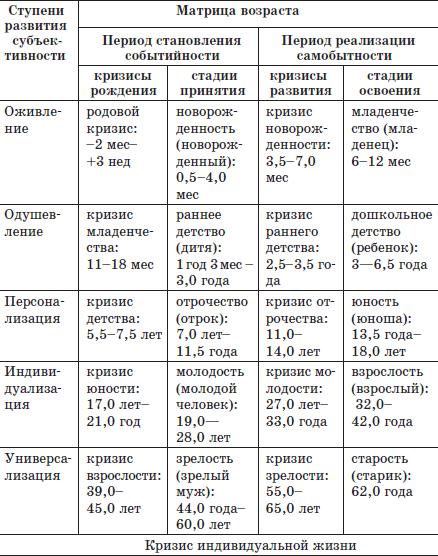 Периоды и стадии развития (по