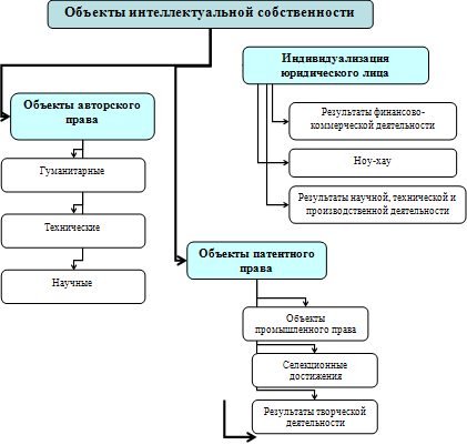 нематериальных активов