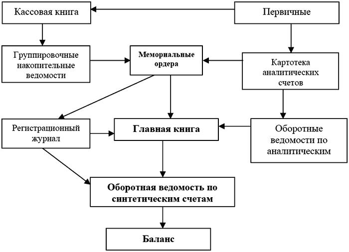 Схема документооборота при