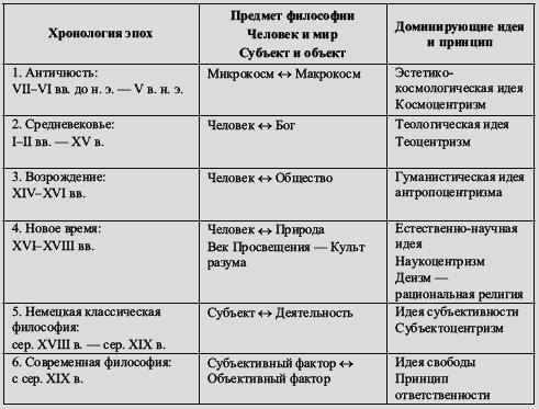 хронологическая таблица тютчева жизнь и творчество