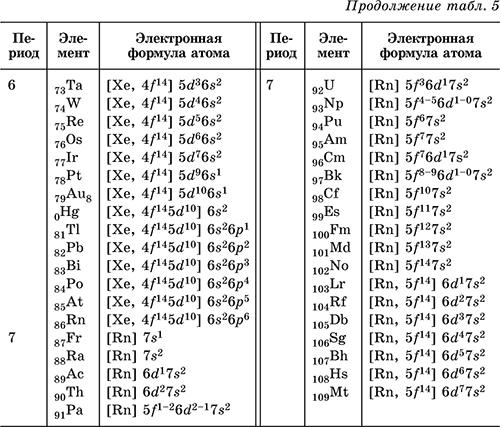 Электронно графические схемы железо.