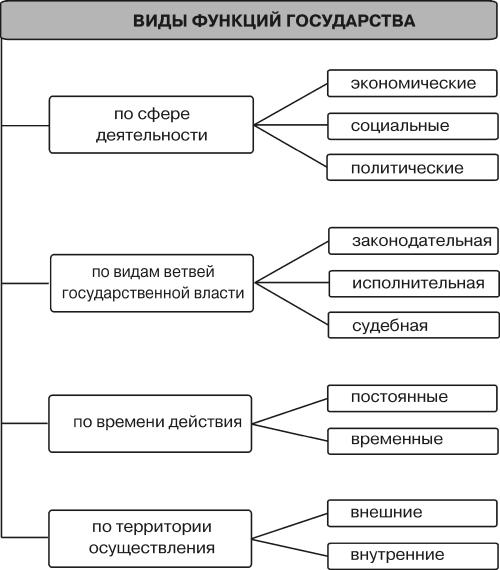 классифицировать формы реализации полновластия народа