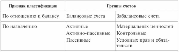 91 01 счет бухгалтерского учета это