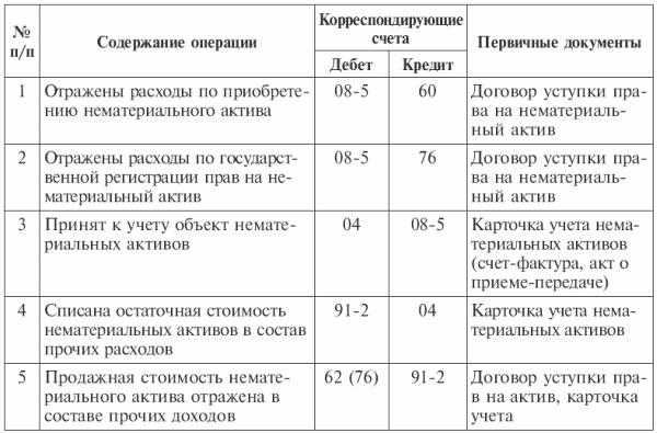 Бюджетный учет нематериальных активов шпаргалка