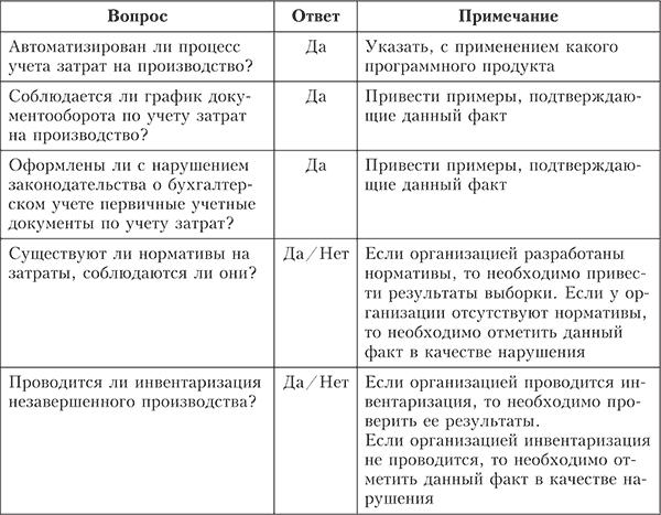 Аудиторские процедуры и типовые ошибки затрат на производство