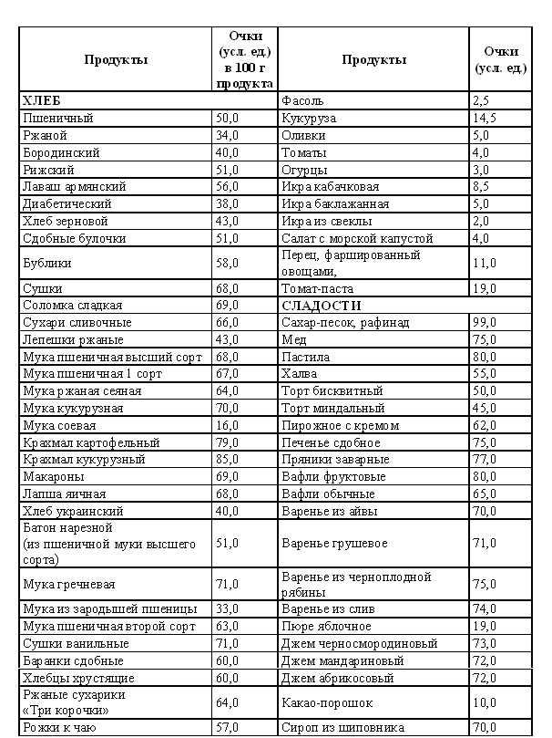 Кремлевская диета полная таблица для печати 1