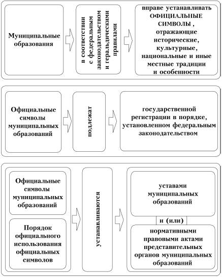 Схема местного самоуправления муниципального образования