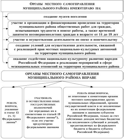 Федеральный закон «Об общих