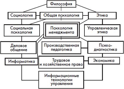 в психологии управления.