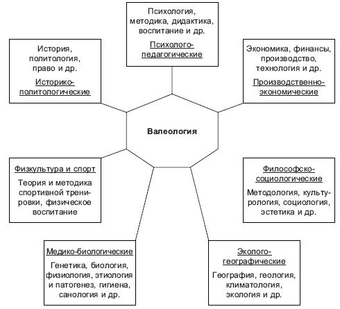 санология реферат