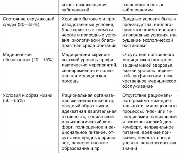 Реферат на тему факторы определяющие здоровье 3798