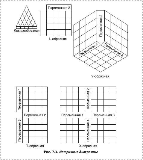 Для построения матричной