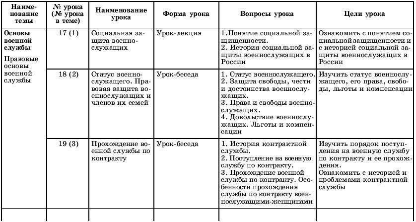 Примерное тематическое планирование