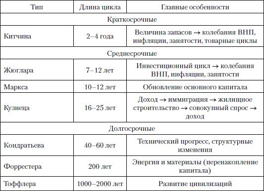 Виды циклов в экономике