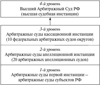 Арбитражный суд краснодарские