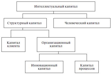 Развитии венчурный шпаргалка капитал и применение в его