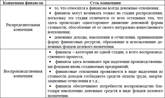 А Г Ивасенко Финансы экзаменационных ответов Следствием этих противоположных позиций является разный состав финансовых ресурсов В рамках воспроизводственной концепции денежные операции фактически
