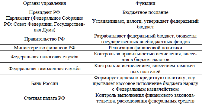 управление налоговой системой: органы управления их функции цели документов, брошюровка, переплет