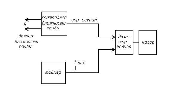 Блок схема устройства