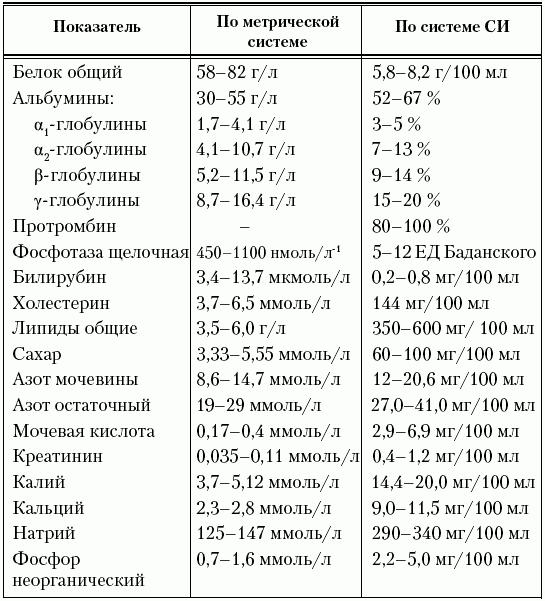 Анализ мочи лейкоциты 9-11 скандинавский центр здоровья гастроскопия