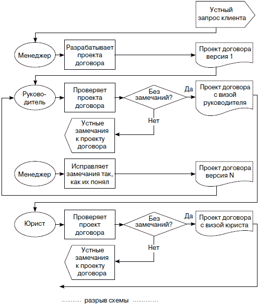 Фрагмент схемы бизнес-процесса