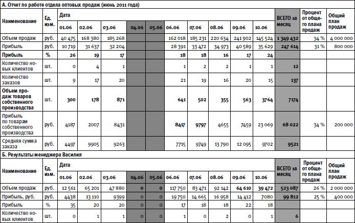 Как сделать таблицу отчета о выполненной работе