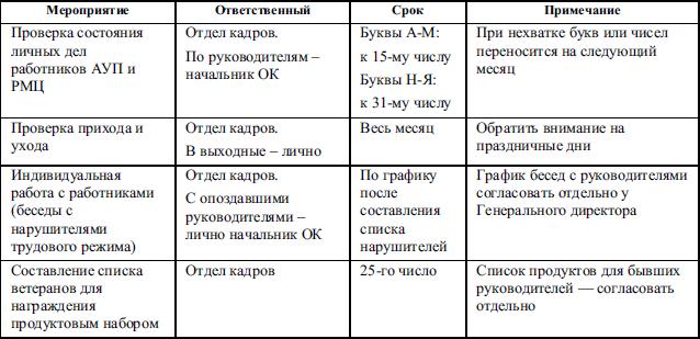 План работы по воинскому учету и бронированию.