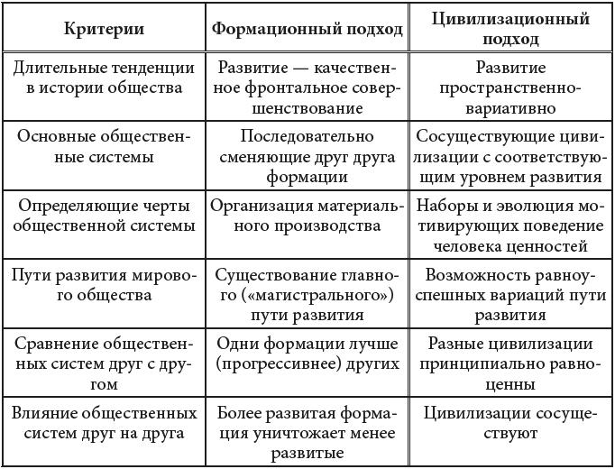Таблица В. 1