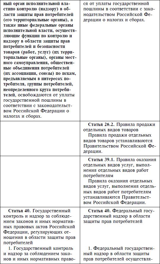 закон о правах потребителей статья 32