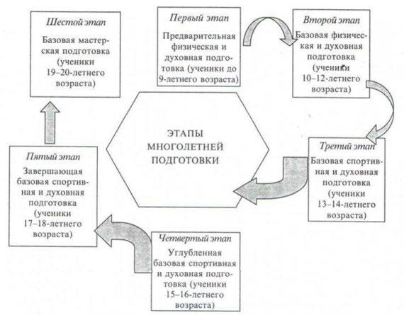 Модель системы многолетней