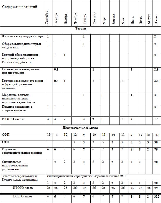 Таблица № 19