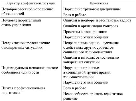 Основные этапы конфликта 1.