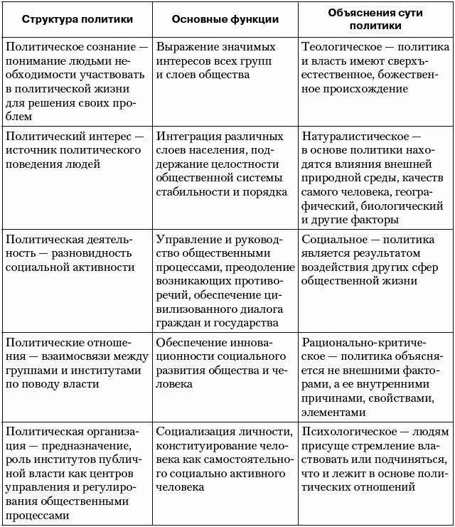 Внешняя и внутренняя политика СССР в годы правления ...