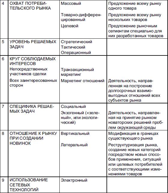 Таблица 10 Классификация