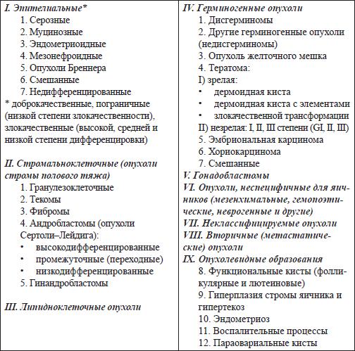 Е. А. Ульрих. Опухоли яичника: клиника, диагностика и лечение
