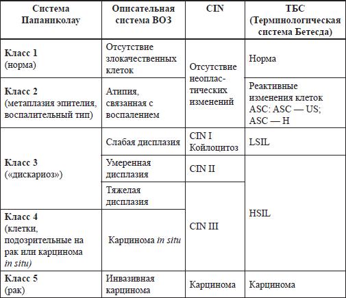 Кольпоскопия сроки анализа