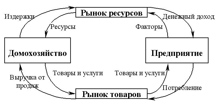 Домохозяйство – представляет